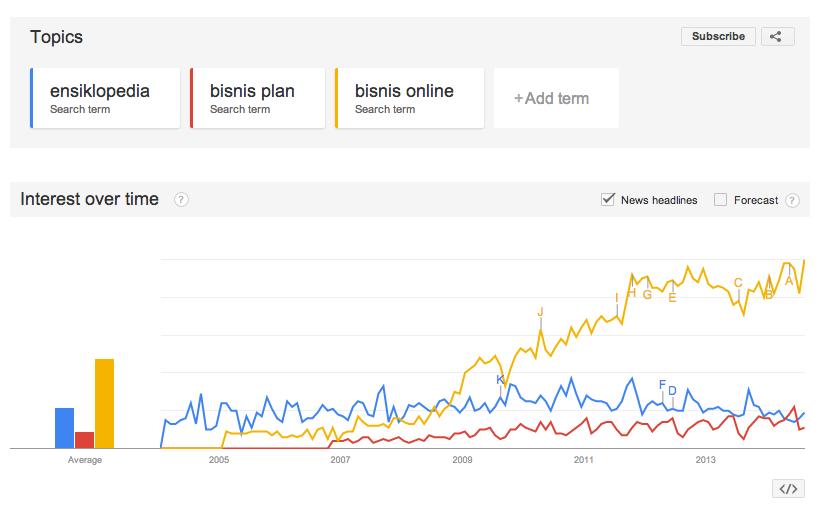 Google Trend untuk Perencanaan Bisnis, membuat rencana Bisnis
