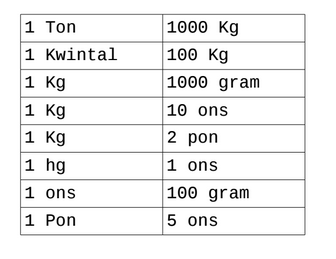 Konversi Satuan Berat Ons, Kg, Pons, Ton, dan Kwintal